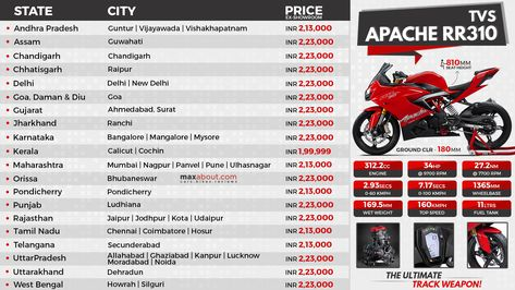 Tvs Has Increased The Price Of Apache Rr 310 In India The Bike Is Now Priced Inr 2 23 000 Ex Showroom Delhi The Premiu Fuel Injection Apache Segmentation