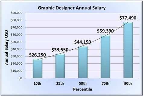 The Average Salary For A Graphic Designer Is 44476 Visit P Physical Therapy Assistant Salary Occupational Therapy Assistant Salary Physical Therapy Assistant