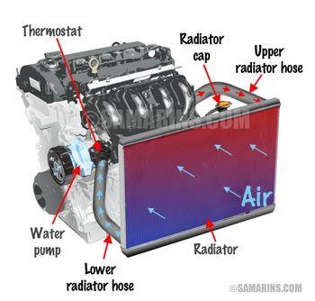 Learn Your Car How Different Car Parts And Sensors Work Automotive Repair Automotive Mechanic Car Mechanic
