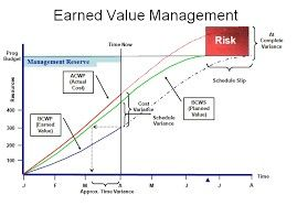Project Management Image By Sharon Ryan Earned Value Management