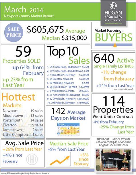 Newport Ri Real Estate Blog Newport County Newport Newport Ri