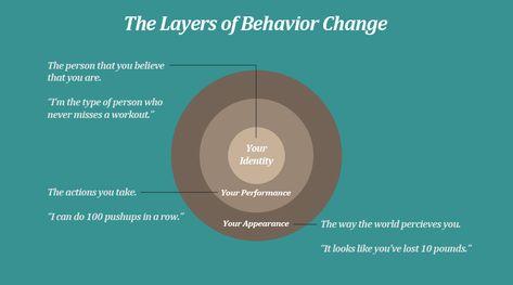 How Your Beliefs Can Sabotage Your Behavior