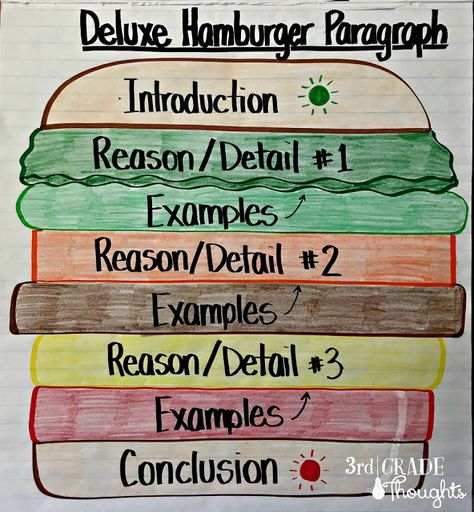 Deluxe Hamburger Paragraph Planning - Again anything I can place around my room to help is a major plus. Everyone needs some reminders every once in a while. Paragraph Writing, Persuasive Writing, Teaching Writing, Student Teaching, Opinion Writing, Writing Rubrics, Teaching Ideas, Third Grade Writing, 6th Grade Ela