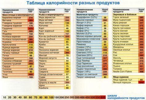 Таблица правильного питания. Правильное питание для похудения - таблицы 9690de817c2