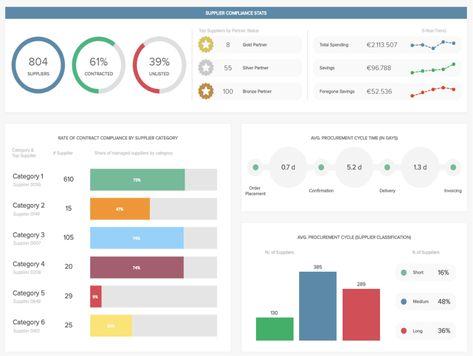 Dashboard creation for UX designers - Ergomania UX - Medium