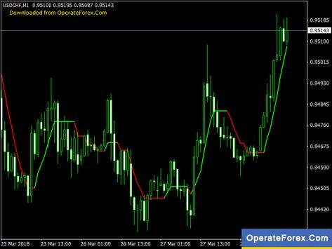 Download Buzzer Forex Metatrader 4 Indicator Forex Trading Show