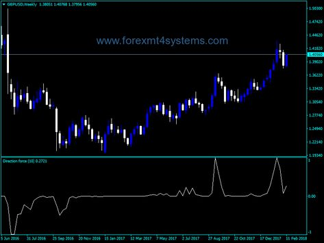 Forex Direction Force Index Indicator