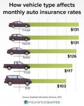 10 Ideas To Organize Your Own Car Insurance Rates By Vehicle Type