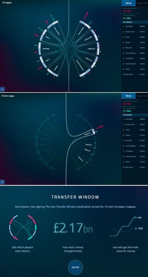 Football Transfer Window #inforgraphic #information #design