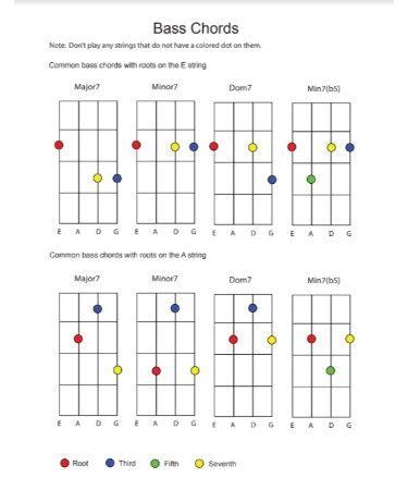 Bass Guitar Chord Chart PDF | Studio in 2019 | Bass guitar
