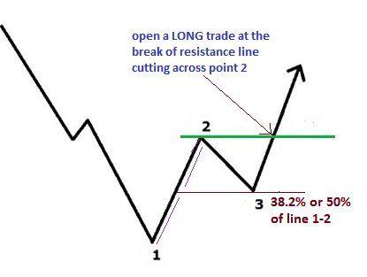 1 2 3 Umkehr Forex Strategie Beispiel Fur Eine Abwartstrendumkehr Trading Quotes Trading Charts Forex Strategy