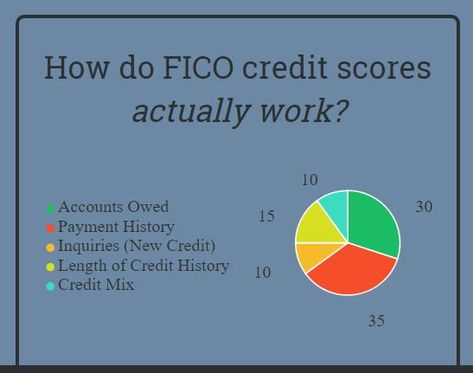 If I Pay Off a Credit Card, Will My Credit Score Change? | The Ascent