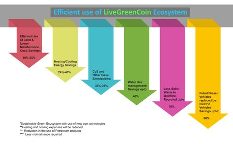 Efficient Use Of Livegreencoin Ecosystem Lanadmanagement