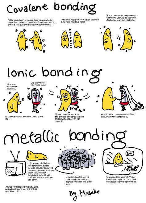 Covalent =sharing to fill octet, easily broken up like dating, Ionic =bonded by charge/marriage chemistry Science homework comic by EiyeCaieyre on DeviantArt