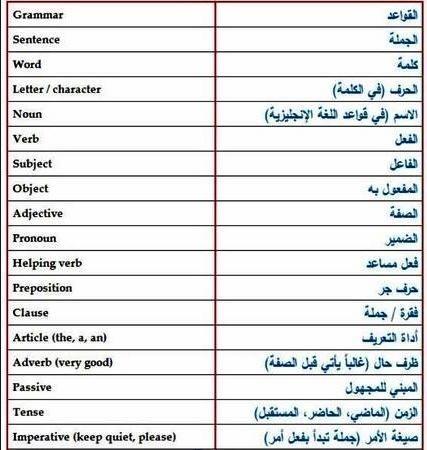 كـلمـات مهمـه في تـعلـم اللغـه الانجليزيـة Helping Verbs Learn English Grammar Sentences