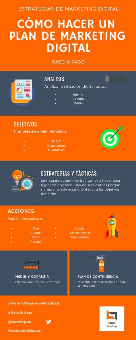 Plan de Marketing Digital #infografia #infographic #marketing - TICs y Formación