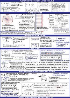 Biofisica Quimica Matemática Cbc Hojas De Formulas Para Los Parciales De Bi Fisica Formulas Tabla Periodica De Los Elementos Quimicos Ingenieria Quimica