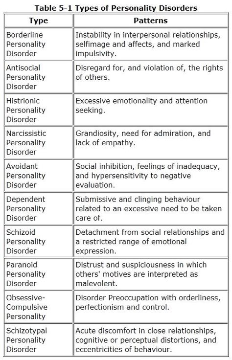 Summary Chart of Personality Disorders Psychologist? Really - psychological evaluation