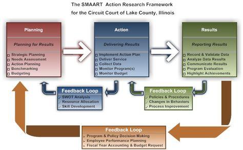Program Management Process Templates Outcome-based goals - effective employee evaluation steps