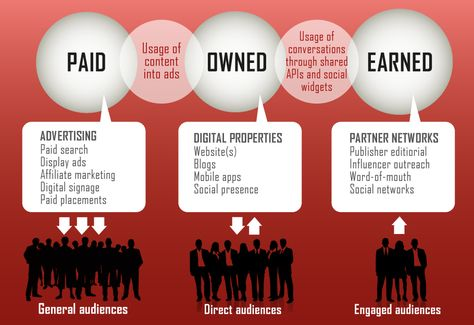 Paid - Owned - Earned media