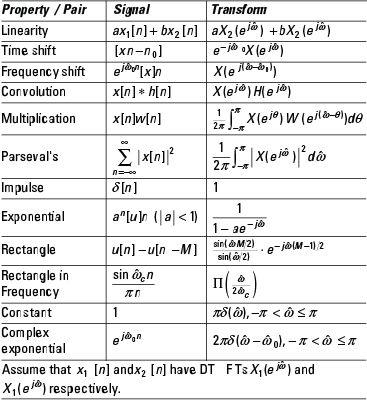 Discrete Time Fourier Physics And Mathematics Discrete Mathematics Laplace Transform