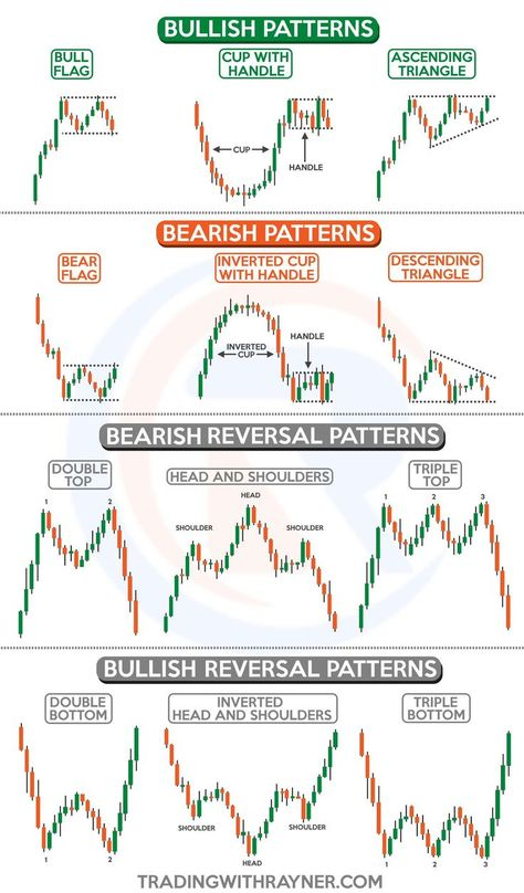 Forex Trading Strategies | Does not matter which Market your Trading futures Forex or stock.