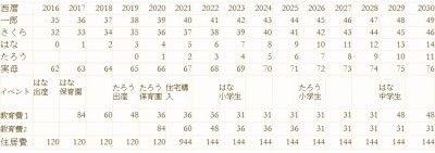 ライフプラン表の作り方 ライフプラン 家計簿 年表