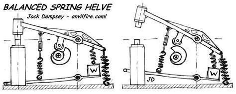 Power Hammer Linkages Anvilfire Com Power Hammer Blacksmith Power Hammer Blacksmith Hammer
