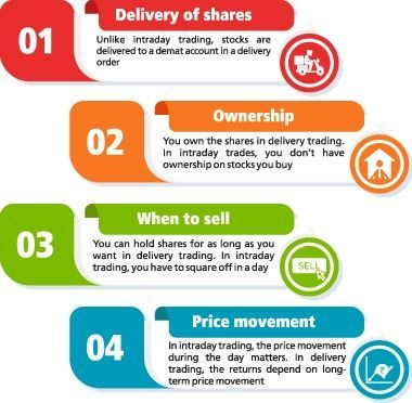 Difference Between Intraday And Delivery Explained Kotak