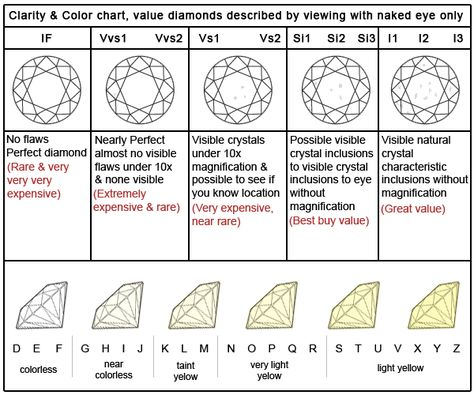 Image result for stone shape jewellery chart    JEWELLERY - diamond clarity chart