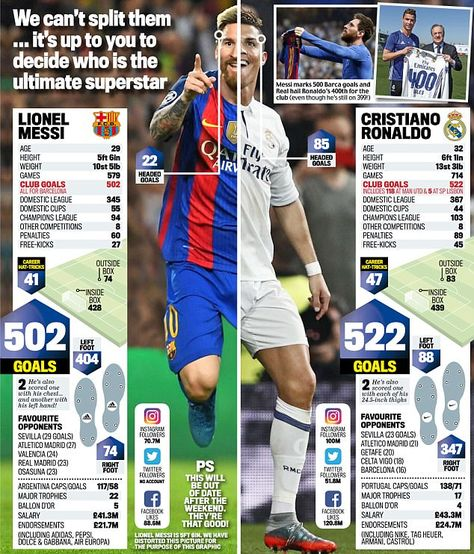 Ronaldo vs Messi: Who is the ultimate superstar?both are great and its our luck that we are born in a generation to see their awesomeness