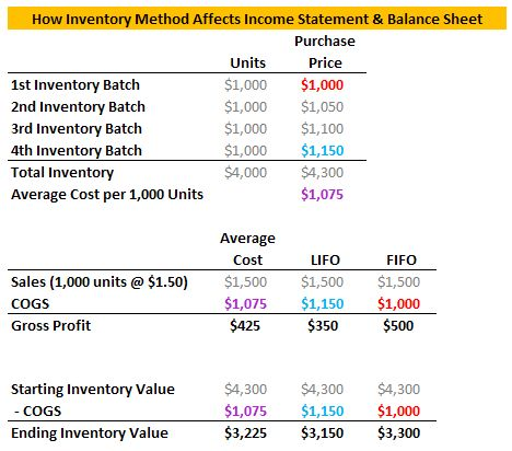 Learn, What is the Best Inventory Valuation Method? at http\/\/www - method of statement