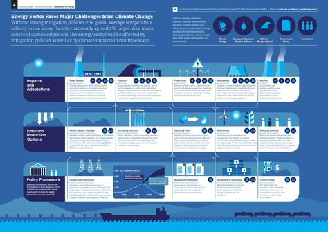 Ipcc ar5 implications for energy infographic web en