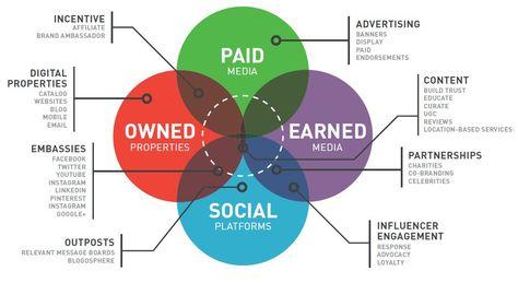 Techruptive Trends Subverting the Marketing Paradigm — Medium