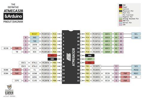 Atmega328 pinout diagram microcontrollers pinterest diagram atmega328 pinout diagram microcontrollers pinterest diagram and arduino ccuart Gallery