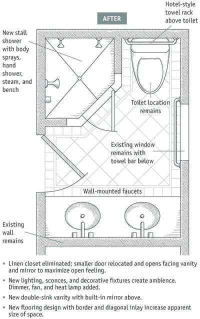 Article has points about bathroom remodels Like this