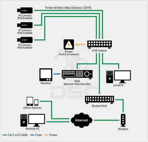 Ip Security Camera Wiring Diagram - Wiring Diagrams on