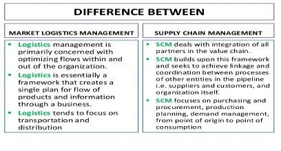 A difference between market #logistics #management and