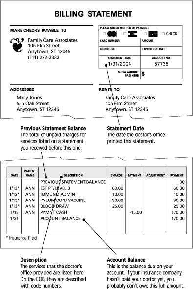 Medical Billing Statement Template Beautiful Understanding Your