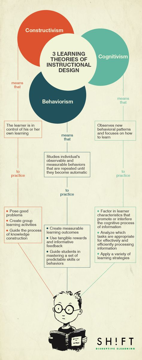 3 Learning Theories of Instructional Design Infographic - e-Learning Infographics