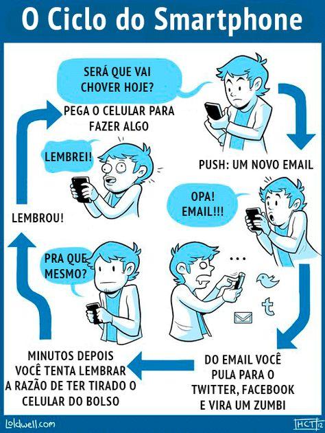 O Ciclo do Smartphone