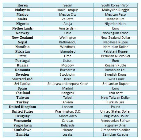 Capital Currencies Of Diffe Countries