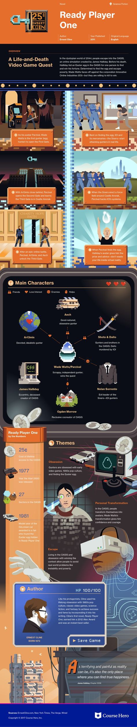 Check out This infographic for Ernest Cline's Ready Player One offers