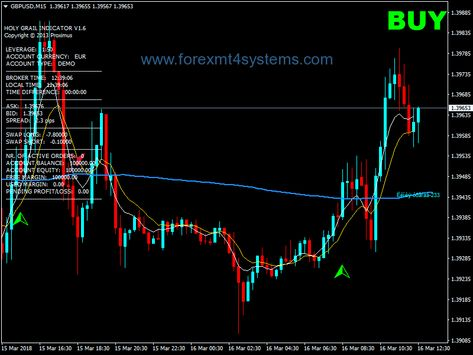 Forex Holy Grail Channel Scalping Strategy Trading Quotes Forex