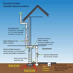 Radon Systems Information Radon Mitigation Radon Radon Mitigation Diy