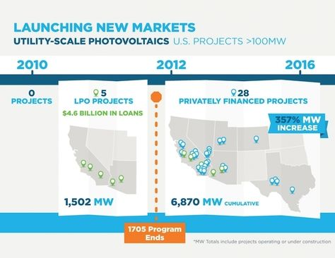 29 best Maps images on Pinterest Solar energy, Solar power and - power purchase agreement