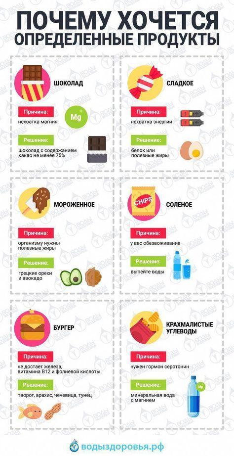 Продукты утоляющие голод при похудении