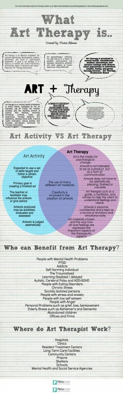 22+ Trendy Ideas art therapy for kids children
