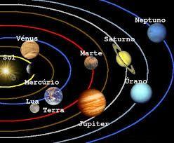 Resultado De Imagen Para El Sistema Solar Con Sus Nombres En Espanol Sistema Solar Para Dibujar Sistema Solar Para Colorear Imagenes Del Sistema Solar