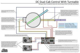 How To Use Dual Cab Control To Power And Operate A Turntable And Turntable Motor Using An Atlas Controller And Atlas Selectors Ferromodelismo Tren Maquetas